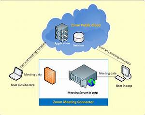 Meeting Connector Core Concepts  U2013 Zoom Help Center