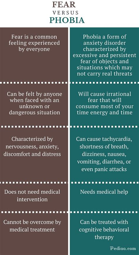 difference  fear  phobia definition signs