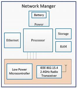 Design Of Field Device And Network Manager Using Whart For