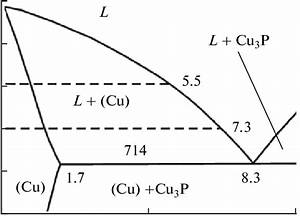 Portion Of The Phase Diagram Of The Cu