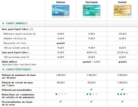 la net agence bnp paribas promotions avis et analyse