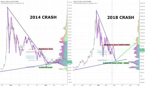 bitcoin  crash compared   history  repeat