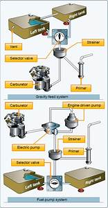 Aircraft Fuel Systems  Part One