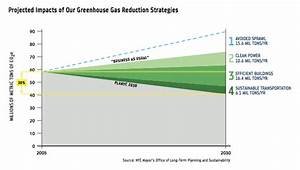 NYC Achieves Greenhouse Gas Reductions, But Not With ...
