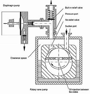 a vacuum pump that survives freeze dryer applications from With vacuum pump diagram nash vacuum pump