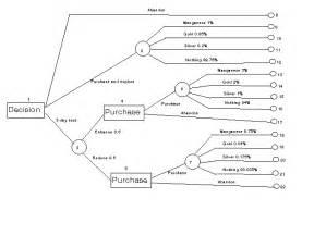 Tree Diagram Template Google Docs by Logic Tree Diagram Wiring Diagram Schemes