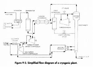Gas Processing  U2013 Cryogenic Plants