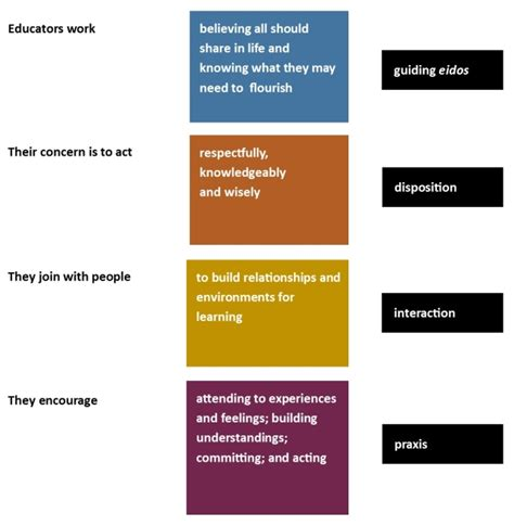education  definition  discussion infedorg