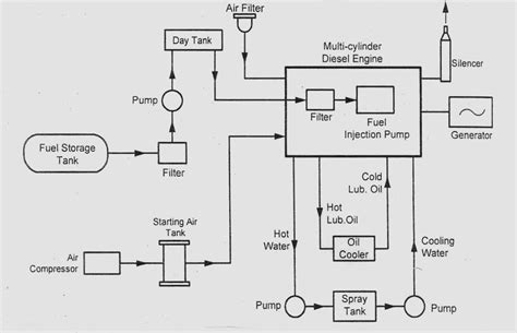 Diesel Generator Power Plant Diagram by Basic Civil And Mechanical Engineering Power Plant