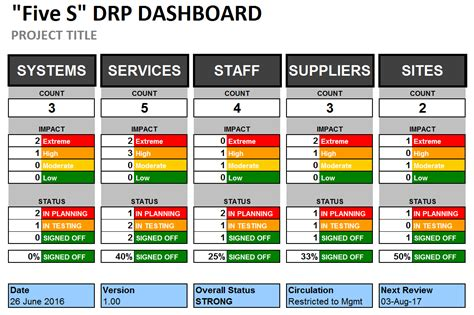 disaster recovery plan template excel disaster recovery plan dashboard template
