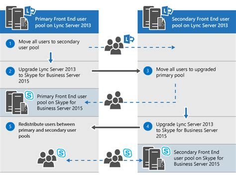 skype for business server 2015 plan to upgrade