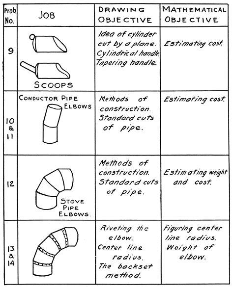 sheet metal draftingchapter  wikisource