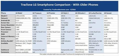 tracfone lg smartphone comparison lg rebel