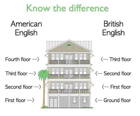 ground floor means vs american ground floor vs