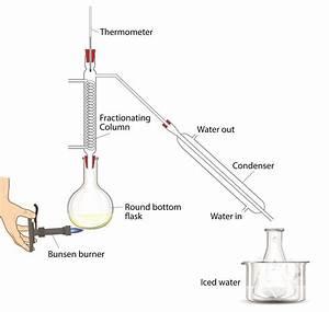 Practical Distillation