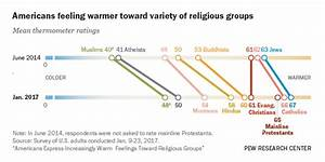 How Americans Feel About Different Religious Groups | Pew ...