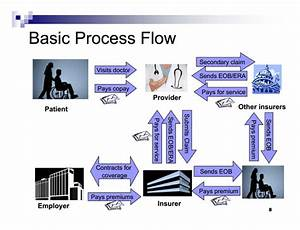 How Does The Payment Flow Work In The Healthcare System