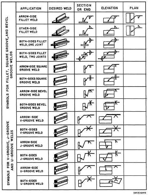 How To Read A Welding Diagram by Welding Symbols Chart World Of Printables