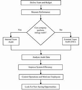 Energy Management Plan Flow Chart