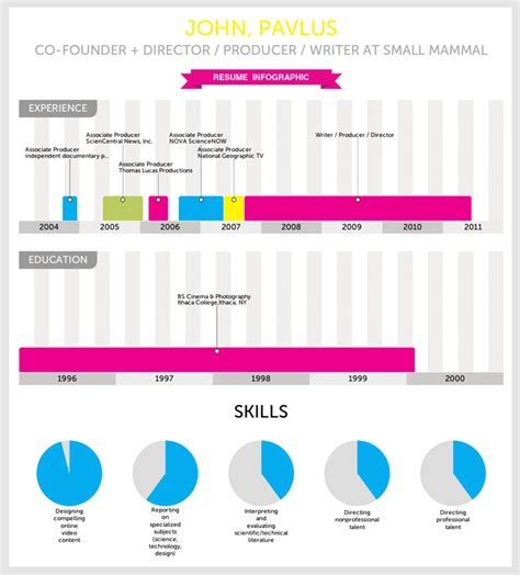 Cool Interactive Resume by Infographic Of The Day Vizualize Me Instantly Turns Your