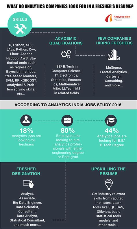 What Do Companies Look For On A Resume by Infographic What Do Analytics Companies Look For In A Fresher S Resume Analytics India Magazine