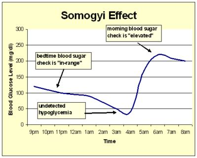 nauts medical tips somogyi effect  dawn phenomenon