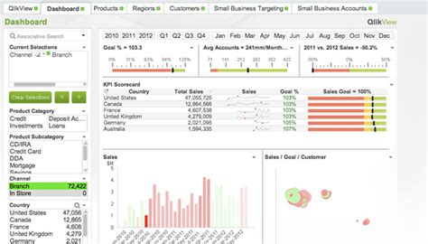 qlikview qliksense nprinting qvsource big data analytics