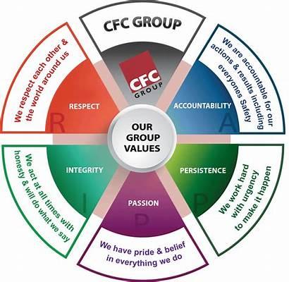 Cfc Values Rippa Centurion Business Culture Corporate