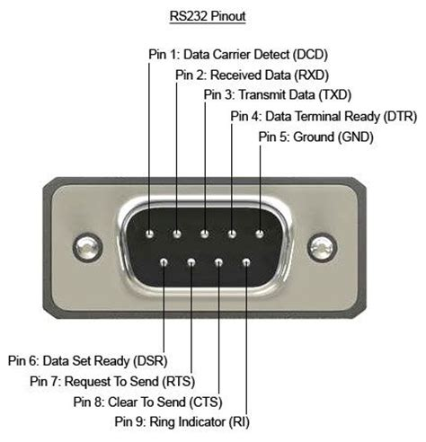Pinout Typical Standard Male Pin Connector