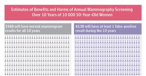 recommendations  mammography  breast cancer