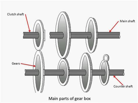 What Is Gear Box? What Are Main Components Of Gear Box