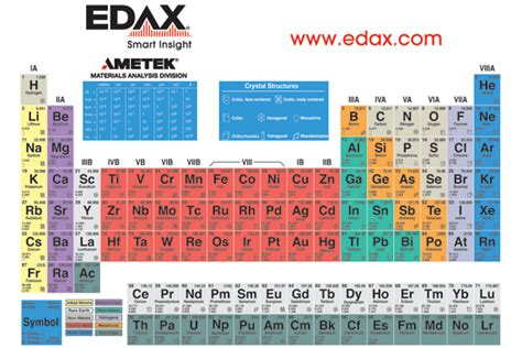 energy dispersive  ray periodic table brokeasshomecom
