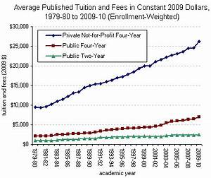 The Skyrocketing Costs of Attending College - The New York ...