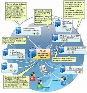 Hc Dynamics Crm Server Configuration