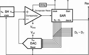 Block Diagram Of A Successive Approximation Adc