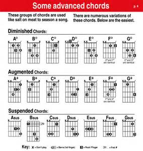 Advanced Guitar Chord Chart