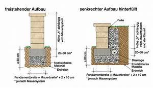 Trockenmauer Bauen Ohne Fundament : trockenmauer fassbender tenten blog ~ Lizthompson.info Haus und Dekorationen