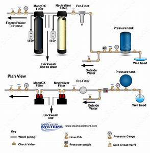 Clean Well Water Report  Finding A Contractor Or Plumber