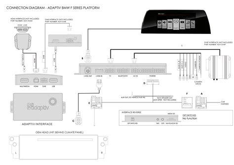 Bmw Navigator Iv Wiring Diagram by 5 F07 F10 F11 F18 2010 2017 Navigation Interface Bmw