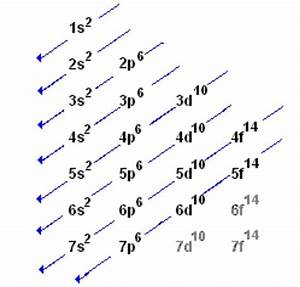 What Is The Electron Configuration For K