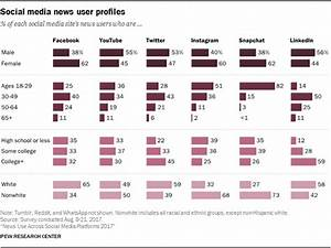 Social Media Demographics By Channel