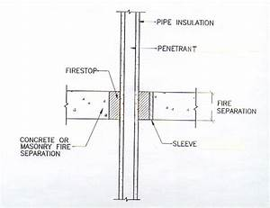 Pipe penetration fire safing