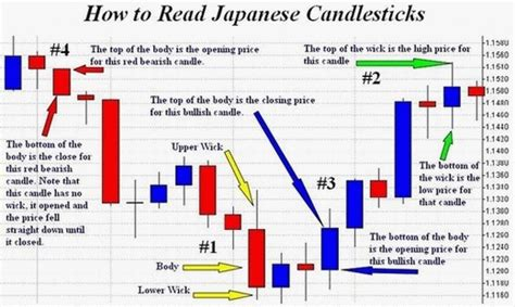 read candlestick charts   read forex charts  mt ic markets forex courses