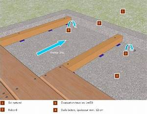 Terrasse Bois Sur Terre : realiser terrasse bois sur terre diverses ~ Dailycaller-alerts.com Idées de Décoration