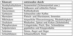 Erstausstattung Haushalt Liste : bers uerung grundlage vieler krankheiten sylvia geiss ~ Markanthonyermac.com Haus und Dekorationen
