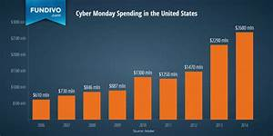 Cyber Monday Statistics And Trends