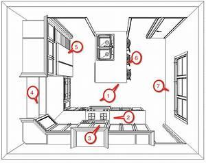 how to select kitchen layouts designwallscom With kitchendiagram