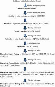 Plating On Acrylonitrile Butadiene Styrene Abs Plastic