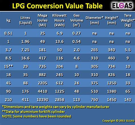 lpg cylinder pressure gas measurement units weight volume propane