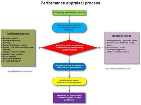 performance appraisal process   human resource